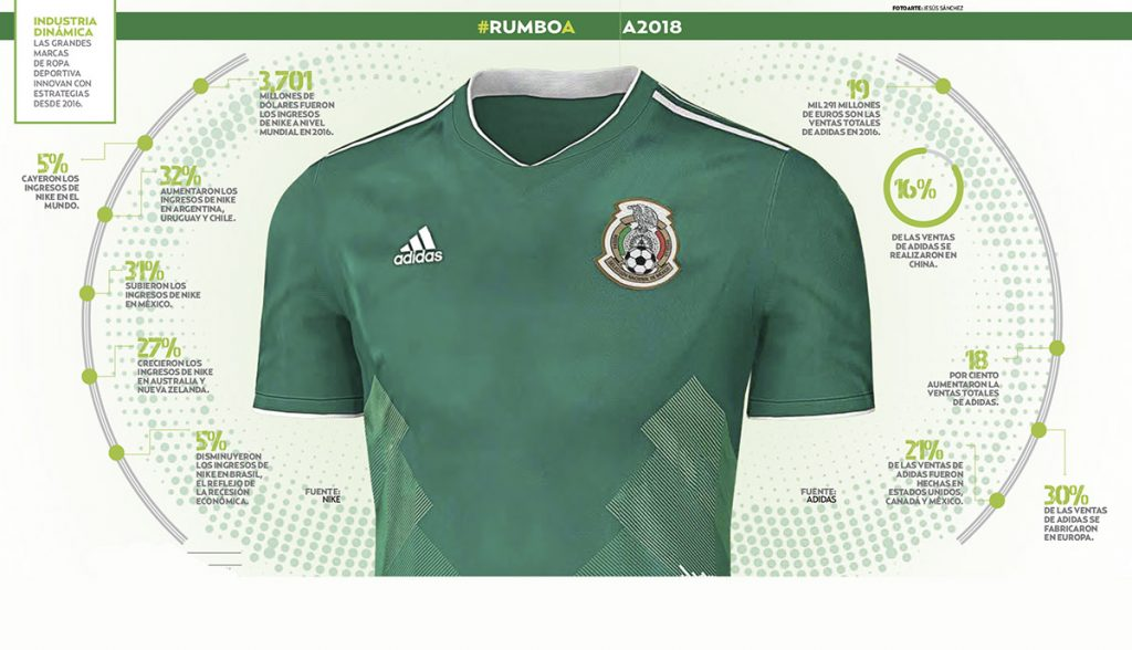 Los textiles y mano de obra para fabricar el uniforme de la Selección Mexicana que utilizará en el Mundial de Rusia 2018 serán cien por ciento nacionales