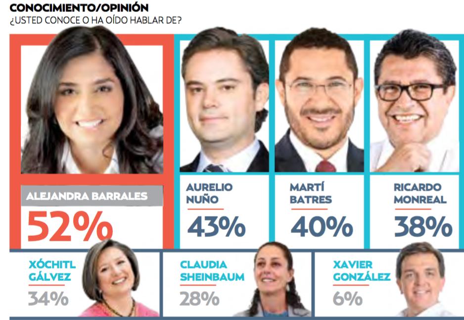 Alejandra Barrales encabeza preferencias para la capital del país