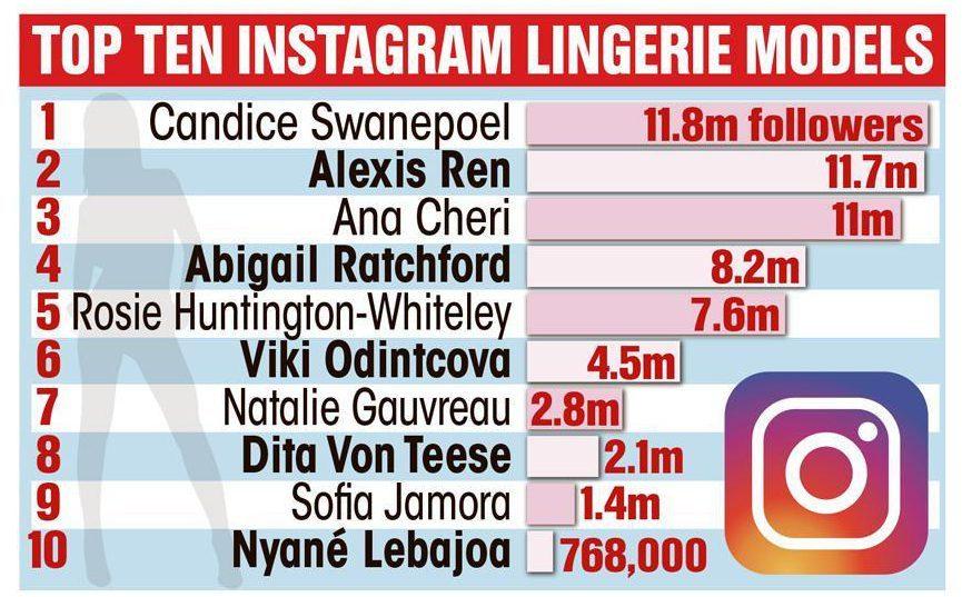 075ec99a33e8 Nombran a las cinco modelos de lencería más influyentes de Instagram
