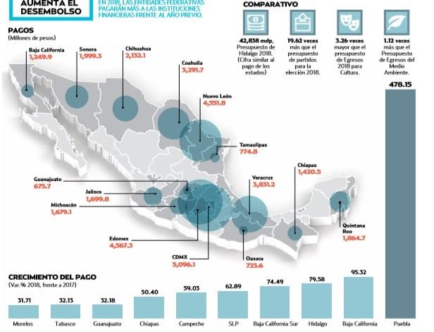 Deuda estatal cuesta 42 mil millones de pesos