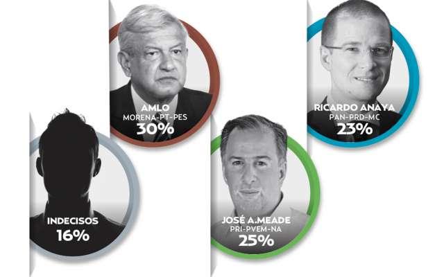 #EncuestaElHeraldo: Indecisos a la baja… y AMLO crece