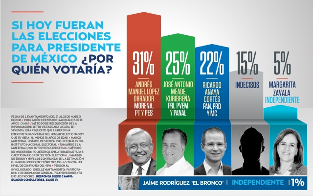 ENCUESTA: Uno de cada cuatro votos aún es volátil