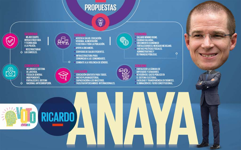 VOTO JOVEN: Propuestas de Ricardo Anaya