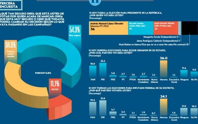 AMLO va arriba; el 35% podría cambiar su voto