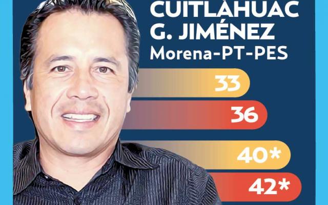Cuitláhuac se mantiene a la cabeza