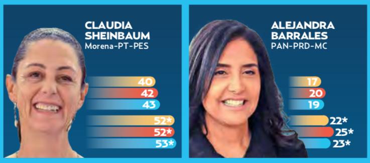 Claudia Sheinbaum, adelante por 2 a 1