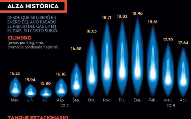 Gas Natural Precio Por Litro