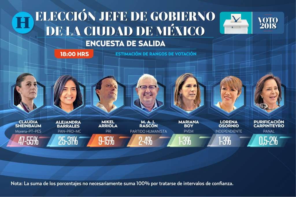 Encuesta de salida Ciudad de México: Elecciones 2018