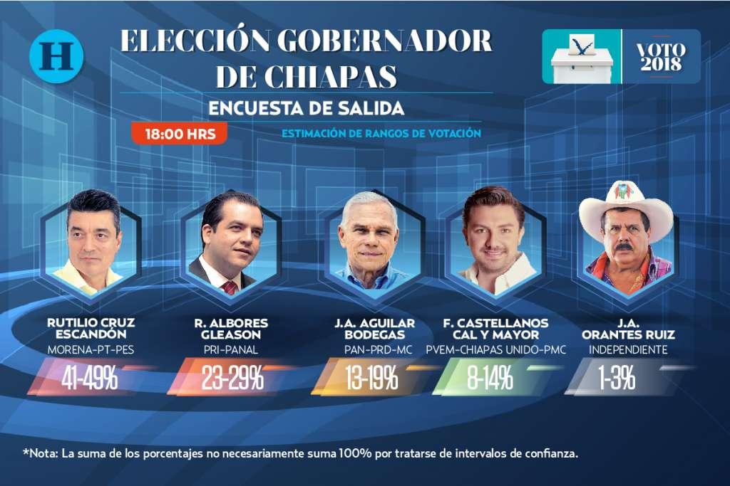 Encuesta de salida Chiapas: Elecciones 2018