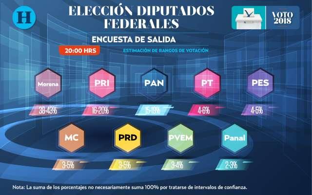 Encuesta de salida diputados: Elecciones 2018