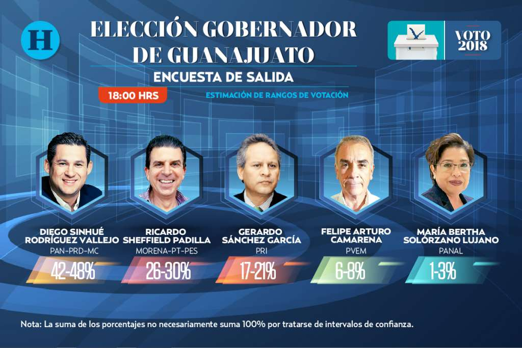 Encuesta de salida Guanajuato: Elecciones 2018