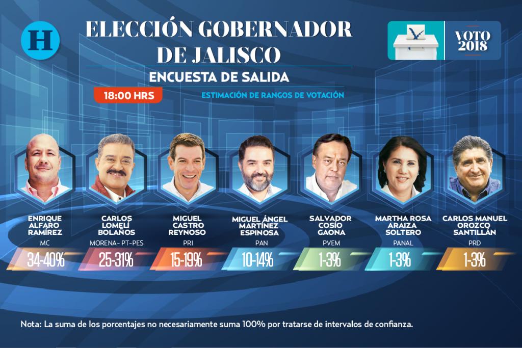 Encuesta de salida Jalisco: Elecciones 2018