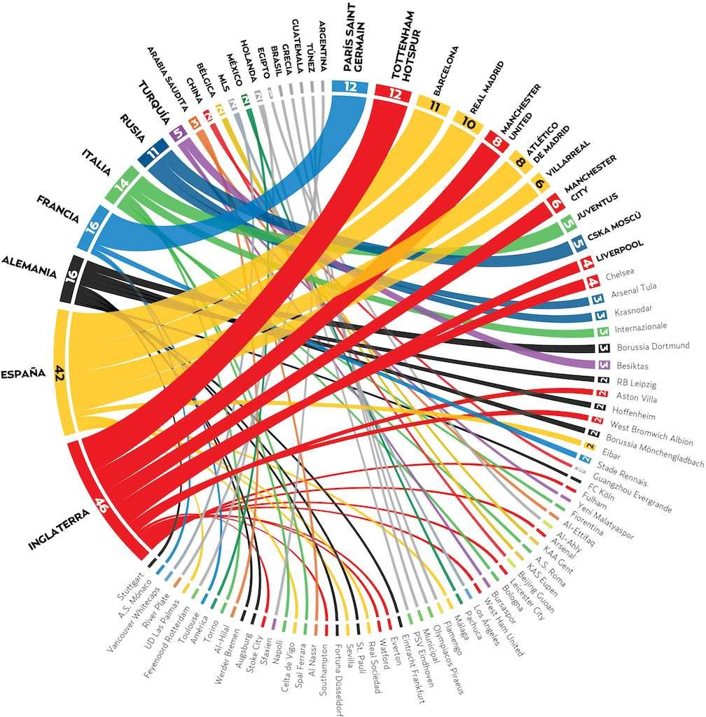 Visualización de datos: Paul d. Perdomo