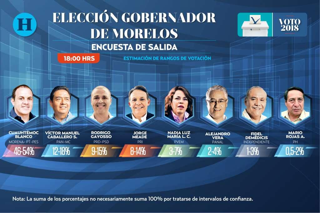 Encuesta de salida Morelos: Elecciones 2018