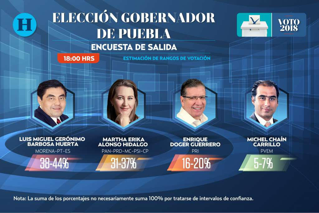 Encuesta de salida Puebla: Elecciones 2018
