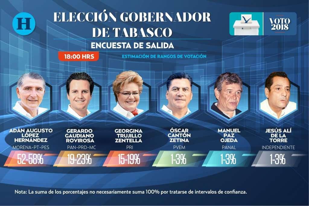 Encuesta de salida Tabasco: Elecciones 2018