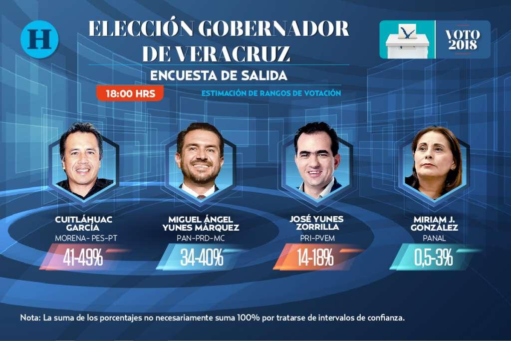 Encuesta de salida Veracruz: Elecciones 2018
