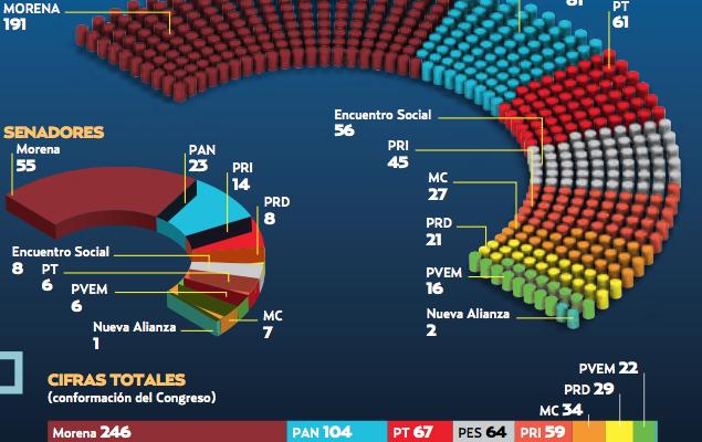 Morena y sus aliados lideran el Congreso