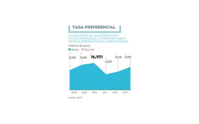 Ven riesgos por bajar IVA e ISR