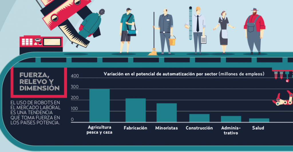Más de 75 millones de empleos serán desplazados  por robots: Foro Económico Mundial.
