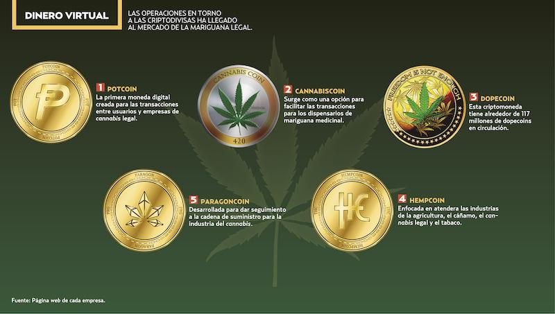Surge criptomoneda  para comercializar productos derivados de la mariguana. Gráfico: Daniel Razo