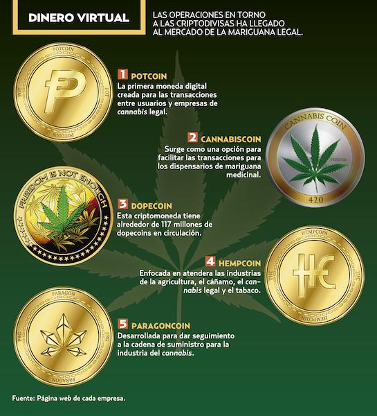 Resultado de imagen para cannabis y la criptomoneda