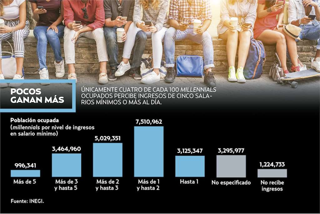 Sólo 4% de los millennial gana arriba de cinco salarios. Heraldo de México