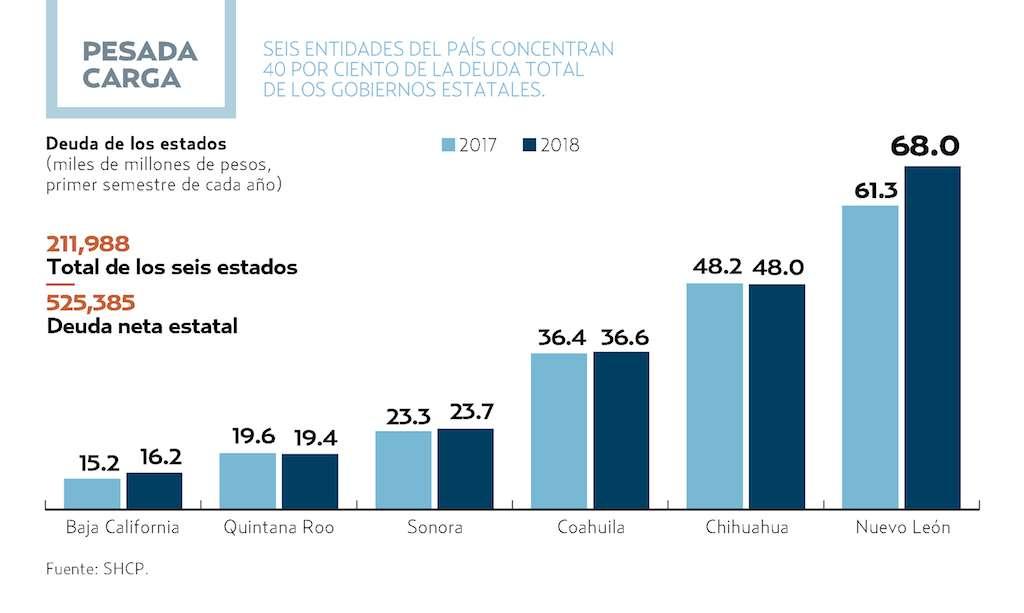 Preocupa deuda de seis entidades. Gráfico El Heraldo de México