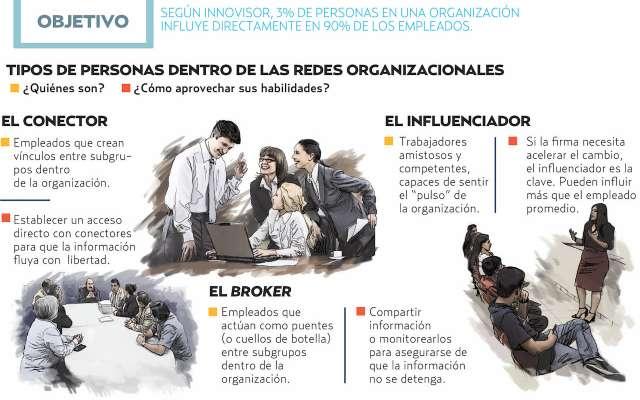 las firmas buscan empleados influyentes para que sean catalizadores de un impulso real. Gráfico: Norberto Carrasco / El Heraldo de México