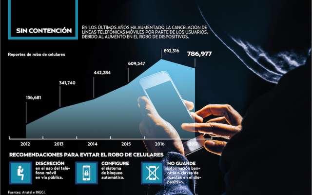 Se dispara 402% robo de celulares. Heraldo de México