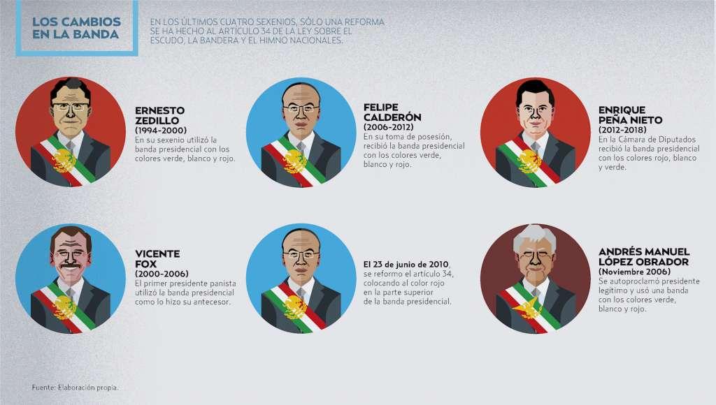 Ajustan la banda para la Cuarta Transformación. Gráfico Heraldo de México