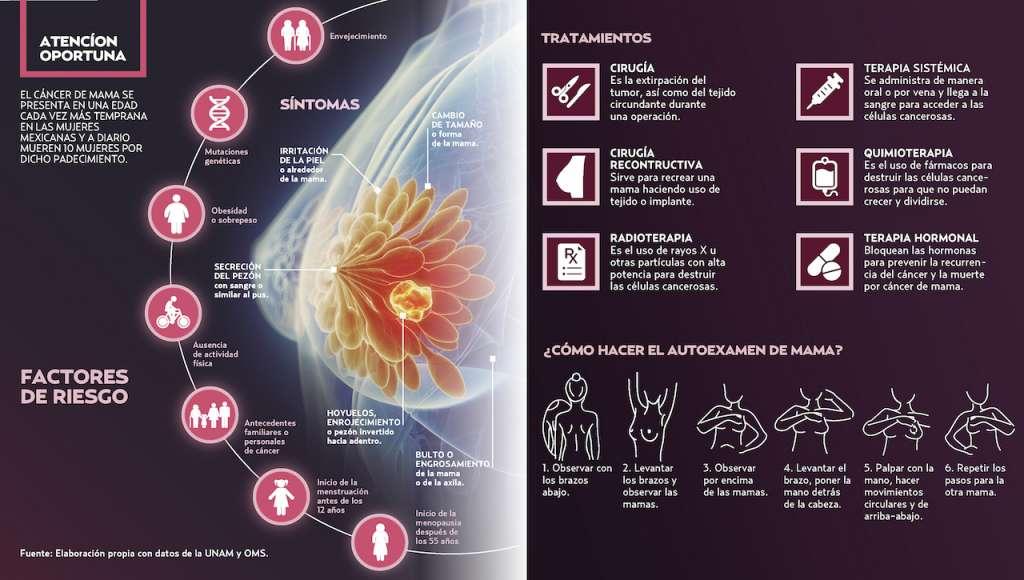 Luz artificial hace más vulnerables a las mujeres a padecer cáncer de mama