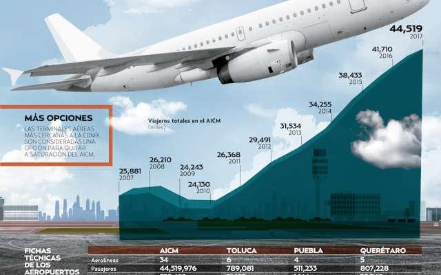 Exploran plan C para el aeropuerto. Gráfico: Sandra Romo / El Heraldo de México