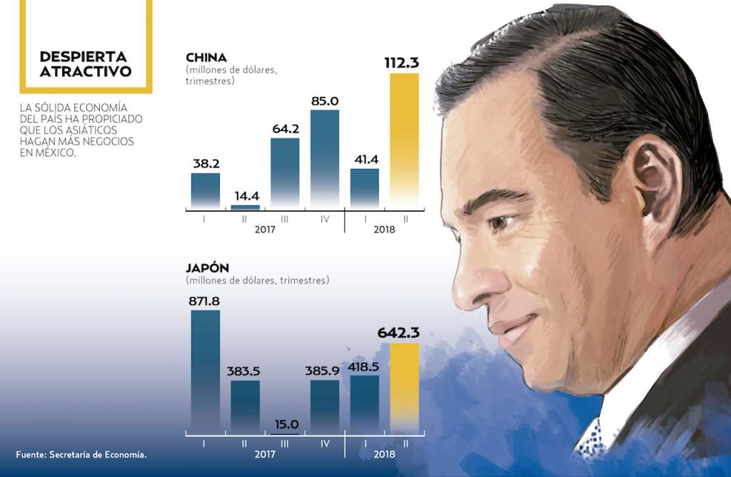 Crece 184% inversión de China y Japón. Gráfico Sandra Romo / Heraldo de México