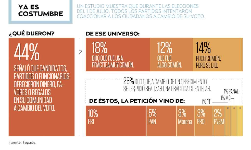 'Todos dieron dádivas el 1/J': Fepade. Heraldo de México