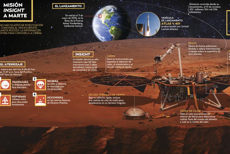 El viaje anterior a Marte lo realizó el Curiosity Rover, el cual amartizó en 2012