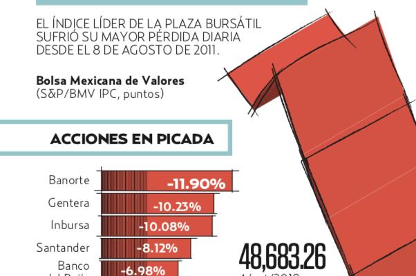 EL PLAN DE QUITAR COMISIONES A BANCOS PUSO NERVIOSOS A LOS INVERSIONISTAS. Heraldo de México