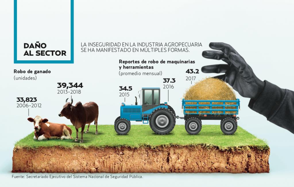 25 % AUMENTÓ EL REPORTE DE HURTOS DE MAQUINARIA EN 2017 FRENTE A 2015.