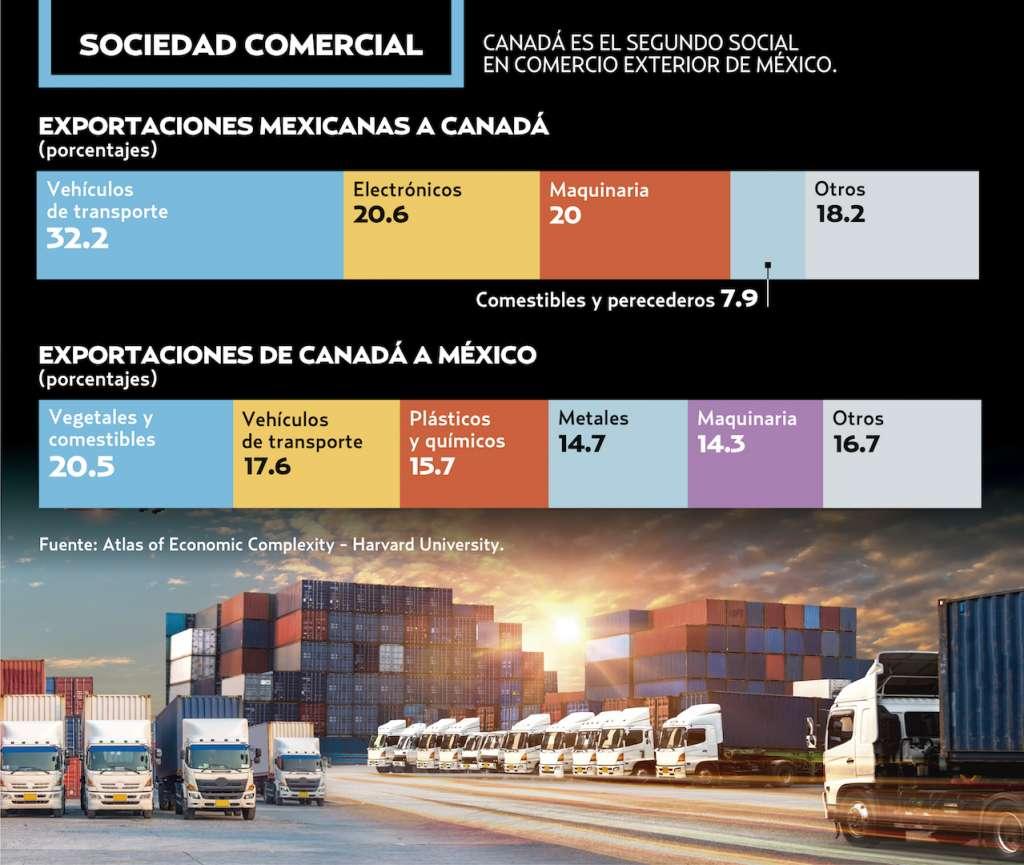 CANADÁ ES EL SEGUNDO SOCIAL EN COMERCIO EXTERIOR DE MÉXICO.