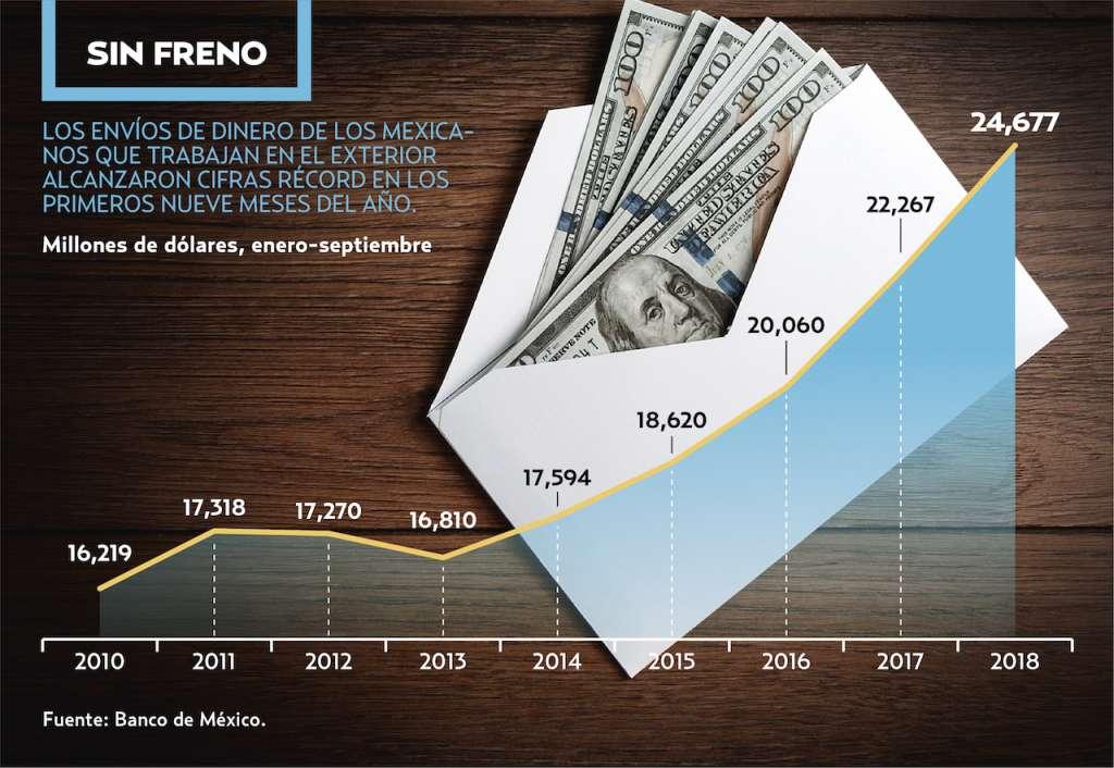 De enero a septiembre, los envíos de dinero desde el exterior alcanzaron récord