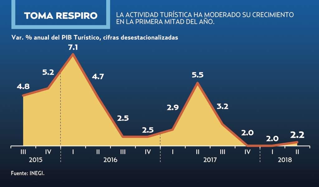 De enero a octubre hubo 113 mil 437 habitaciones más, un crecimiento de 5.4% anual. Gráfico: El Heraldo de México.
