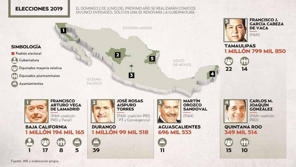 EL DOMINGO 2 DE JUNIO DEL PRÓXIMO AÑO SE REALIZARÁN COMICIOS EN CINCO ENTIDADES; SÓLO EN UNA SE RENOVARÁ LA GUBERNATURA. Gráfico: Sandra Romo / El Heraldo de México.