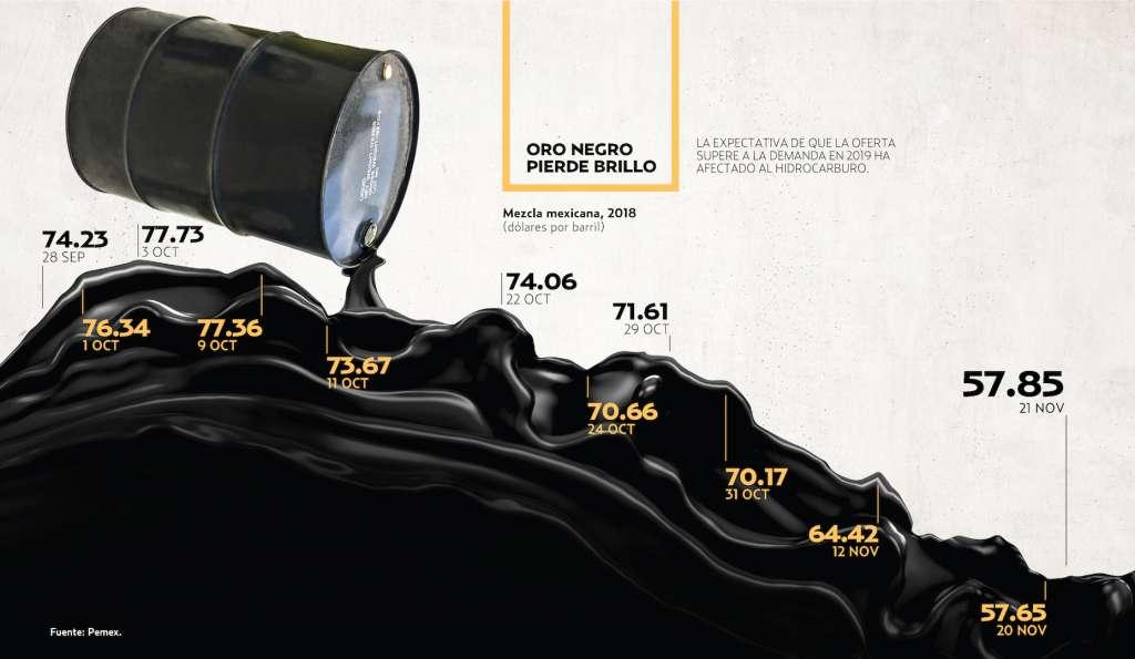 Coletazo al presupuesto: cae 25% el petróleo. Heraldo de México.