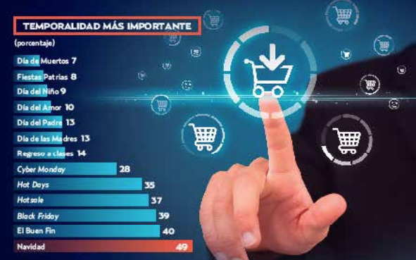 Moderan sus compras online