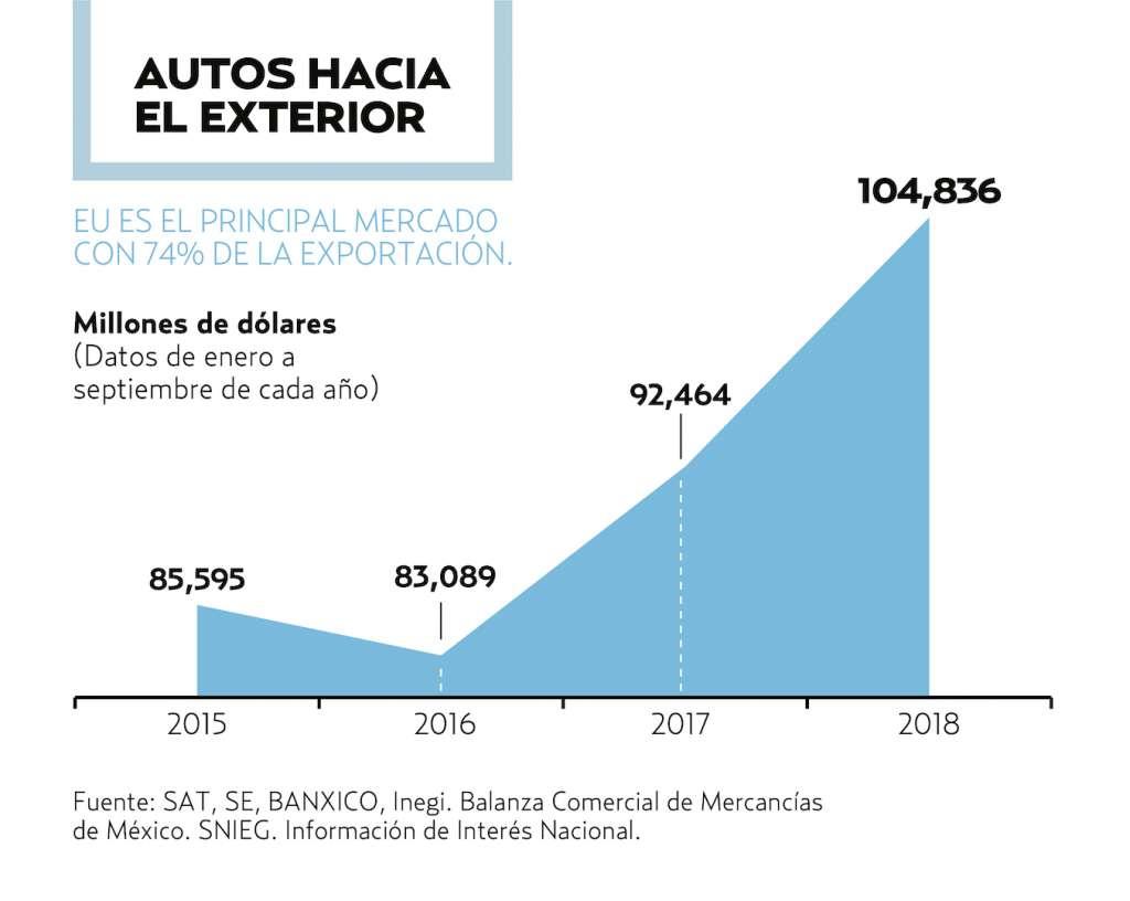 74% DE LOS COCHES SE ENVÍAN A ESTADOS UNIDOS. El Heraldo de México.
