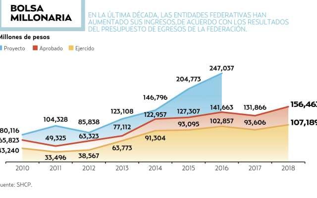 14 % PROMEDIO ANUAL CRECIERON LOS RECURSOS DEL RAMO 23 CON PEÑA. El Heraldo de México