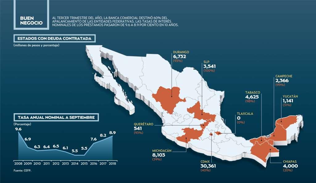 Deuda total de las entidades y sus ayuntamientos ascendió a 575 mil 828 mdp