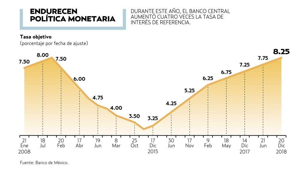 Banxico sube su tasa a nivel récord