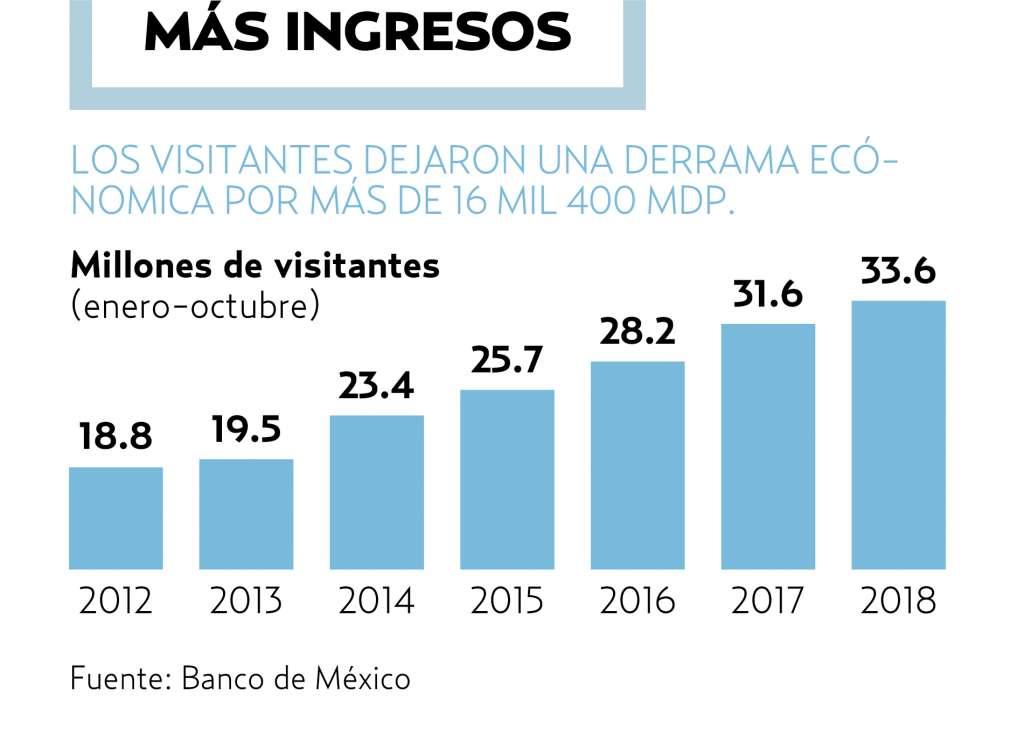 México destina este año unos 4 mil 900 millones de pesos en la promoción del turismo. El Heraldo de México.