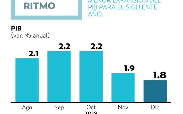 Los analistas  ajustaron a la baja su pronóstico de crecimiento de 1.90 a 1.80 por ciento. El Heraldo de México.